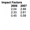 Thoughts on the impact factors and other metrics:  Royal Meteorological Society journals