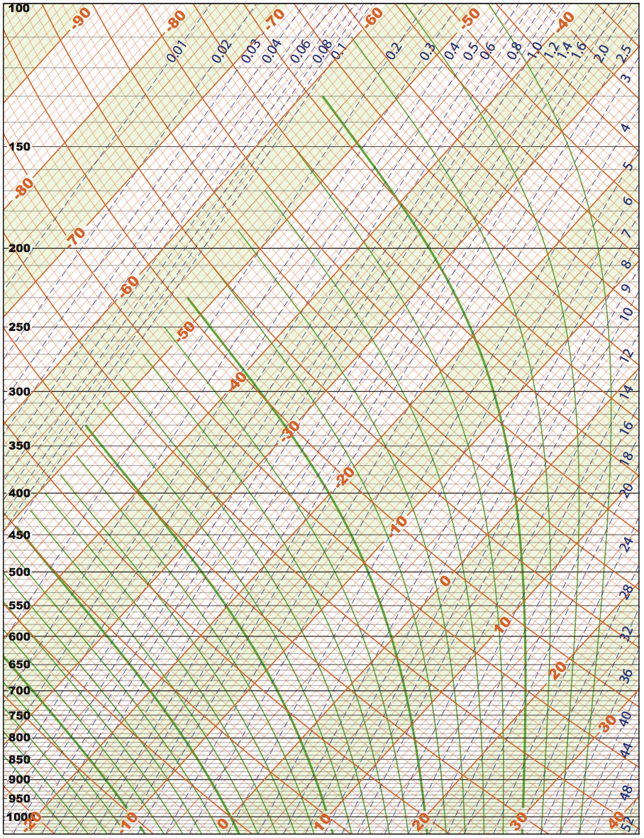 Thermodynamic Diagrams For Free   Eloquentscience Com